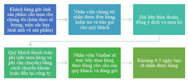 Vận chuyển hàng Thái Lan Vinthai